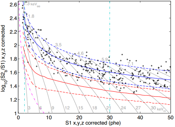 Dibujo20131030 LUX WIMP signal region - events 118 kg fiducial volume