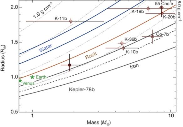 Dibujo20131101 hot rocky planet Kepler-78b placed on a planetary mass-radius diagram - nature12768-f3