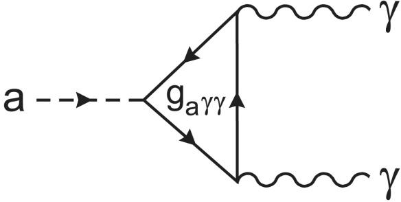 Dibujo20131108 axion coupling photon - feynman diagram