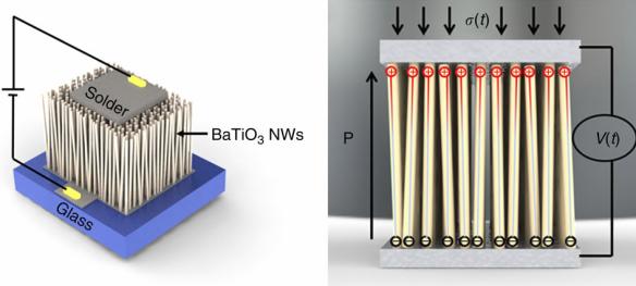 Dibujo20131108 Sensor device configuration - ultra-long vertically aligned barium titanate nanowire array - nature comm