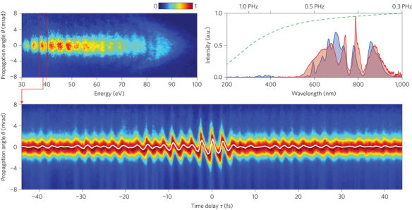Dibujo20131108 Waveform measurement of few-cycle pulses - nature photon