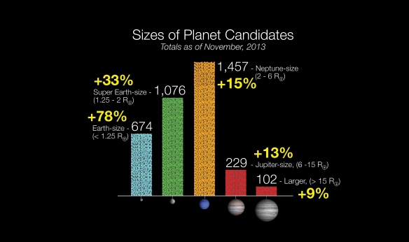 kepler exoplanet candidates - size histogram 2013 NASA