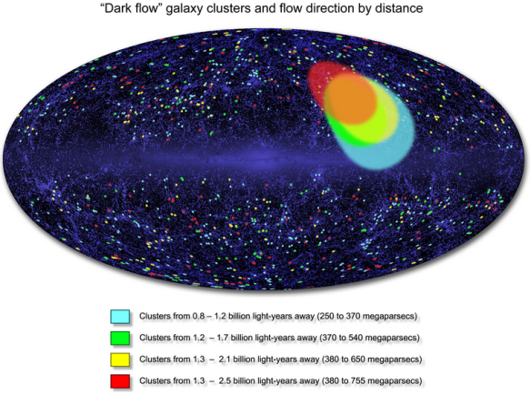 Dibujo20131110 dark flow galaxy clusters and flow direction by distance - wmap nasa