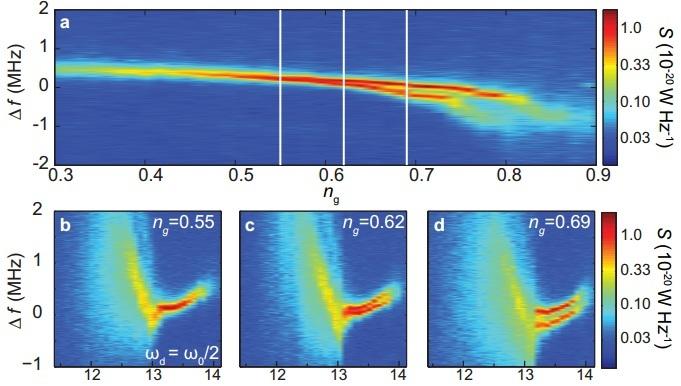 Dibujo20131111 detailed emission spectra - single-cooper-pair josephson laser